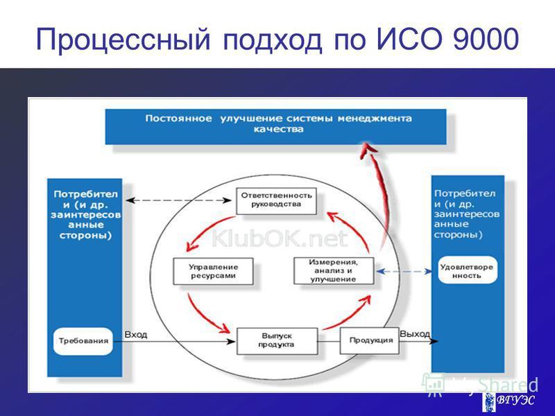 Процессный подход по ИСО 9000