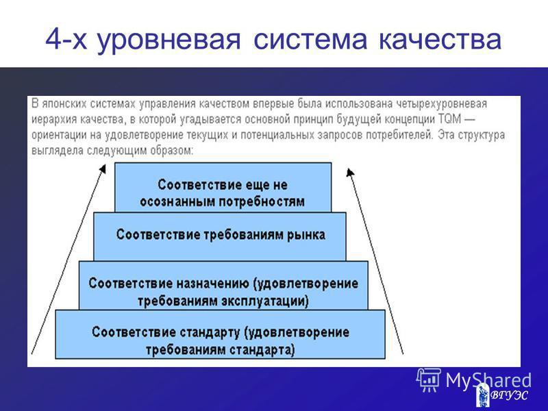 4-х уровневая система качества