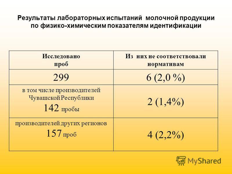 Результаты лабораторных испытаний молочной продукции по физико-химическим показателям идентификации Исследовано проб Из них не соответствовали нормативам 2996 (2,0 %) в том числе производителей Чувашской Республики 142 пробы 2 (1,4%) производителей д