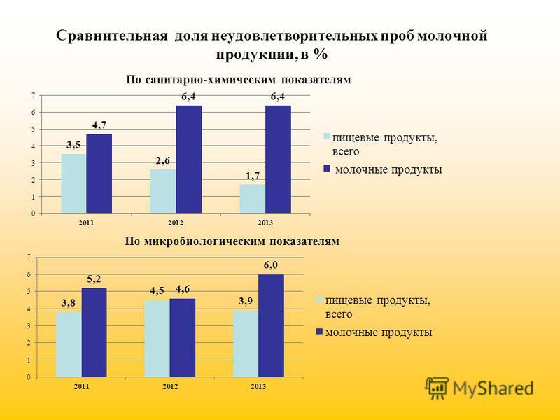 Сравнительная доля неудовлетворительных проб молочной продукции, в %