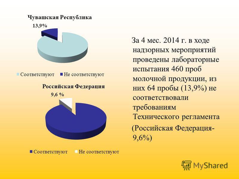 За 4 мес. 2014 г. в ходе надзорных мероприятий проведены лабораторные испытания 460 проб молочной продукции, из них 64 пробы (13,9%) не соответствовали требованиям Технического регламента (Российская Федерация- 9,6%)