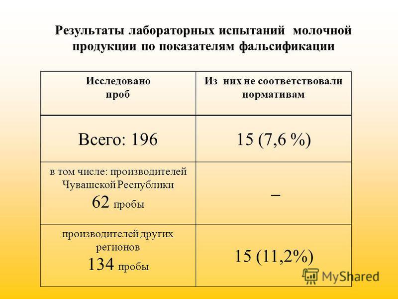 Результаты лабораторных испытаний молочной продукции по показателям фальсификации Исследовано проб Из них не соответствовали нормативам Всего: 19615 (7,6 %) в том числе: производителей Чувашской Республики 62 пробы – производителей других регионов 13