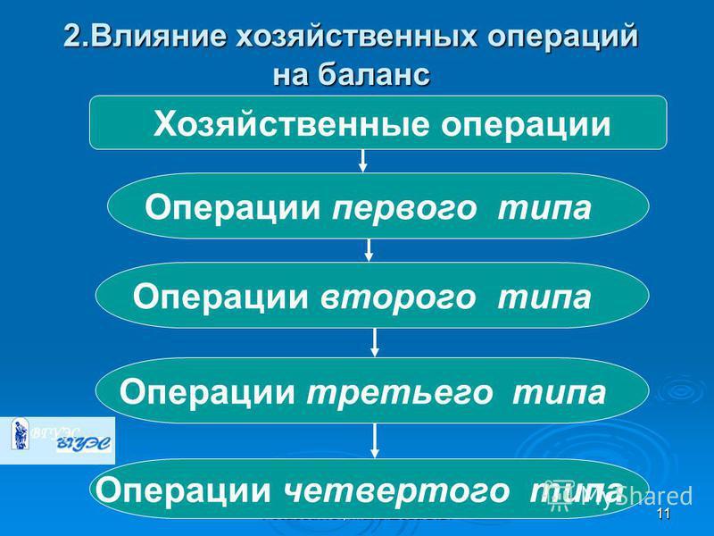 Резаева Г.С., Малышева В.В.11 2. Влияние хозяйственных операций на баланс Хозяйственные операции Операции первого типа Операции второго типа Операции третьего типа Операции четвертого типа