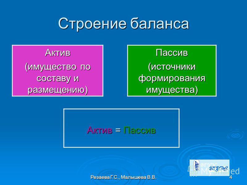 Резаева Г.С., Малышева В.В.4 Строение баланса Актив (имущество по составу и размещению) Пассив (источники формирования имущества) Актив = Пассив