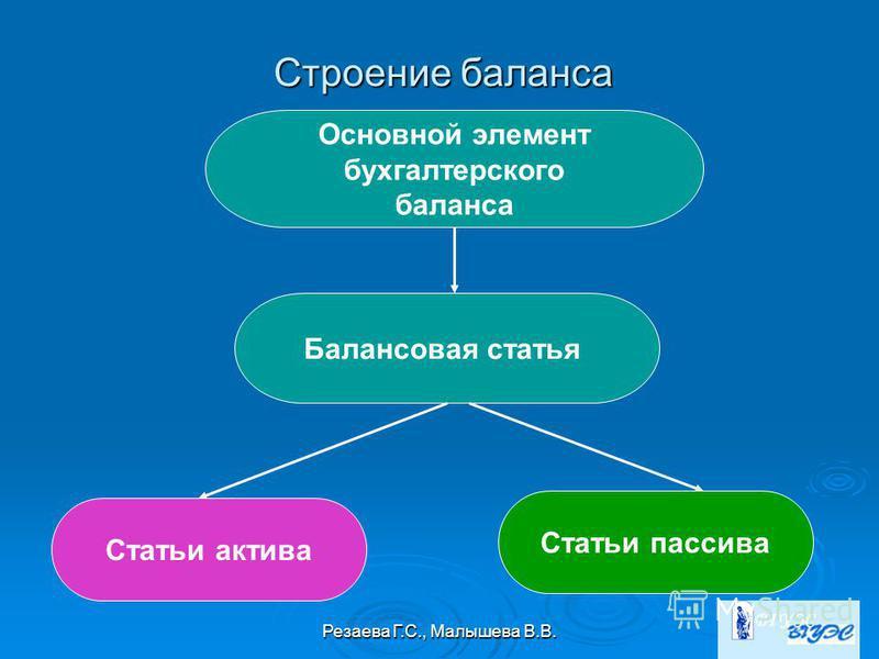 Резаева Г.С., Малышева В.В.5 Основной элемент бухгалтерского баланса Балансовая статья Статьи актива Статьи пассива Строение баланса