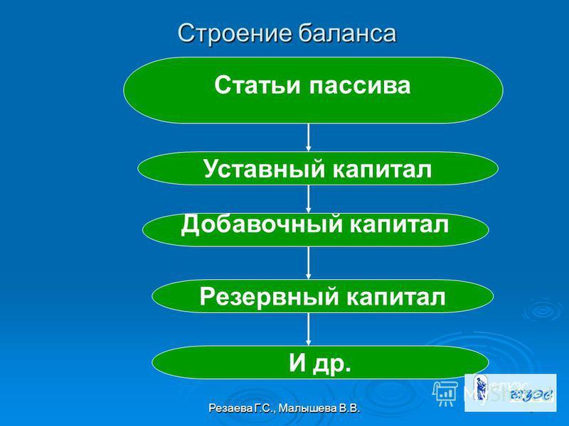 Резаева Г.С., Малышева В.В.7 Статьи пассива Уставный капитал Добавочный капитал Резервный капитал И др. Строение баланса