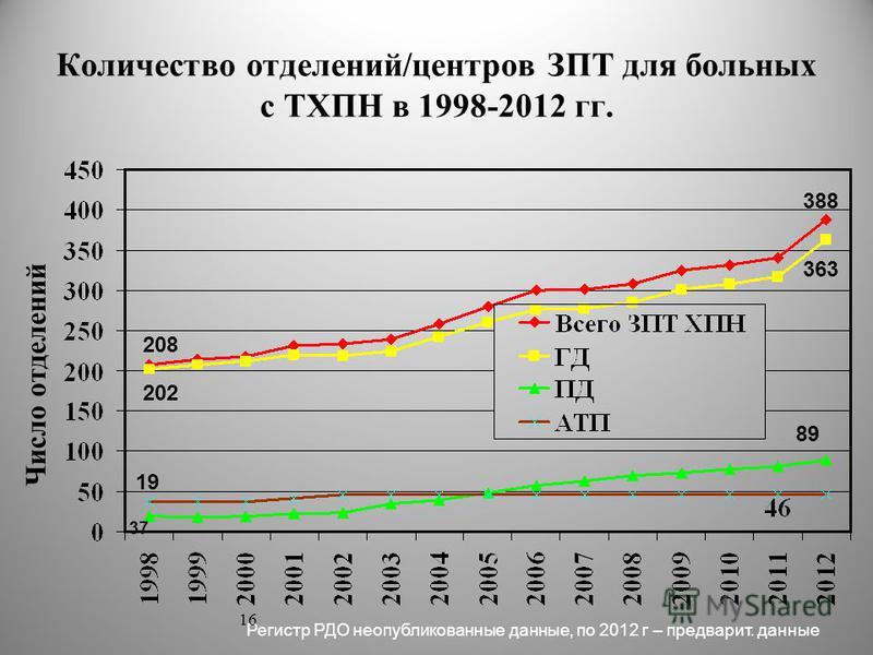 Количество отделений/центров ЗПТ для больных с ТХПН в 1998-2012 гг. Число отделений Регистр РДО неопубликованные данные, по 2012 г – предварит. данные 388 363 89 202 19 208 37 16