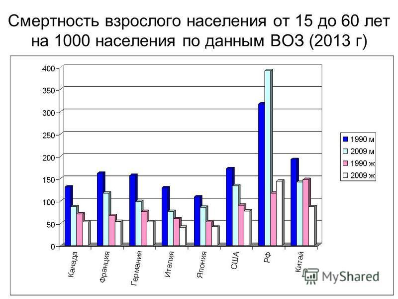 Смертность взрослого населения от 15 до 60 лет на 1000 населения по данным ВОЗ (2013 г)