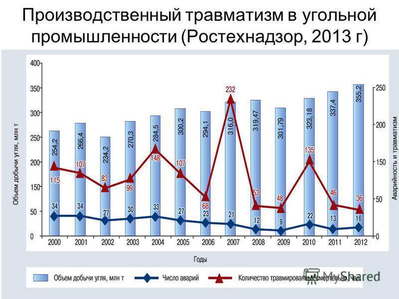 Производственный травматизм в угольной промышленности (Ростехнадзор, 2013 г)