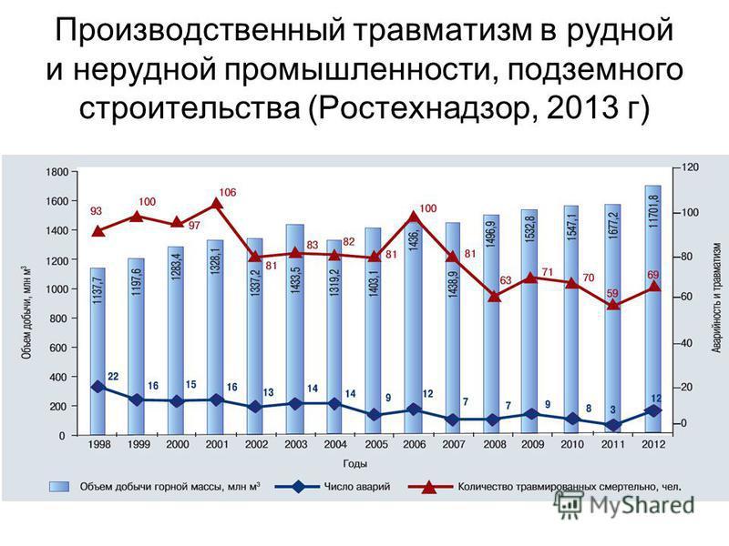 Производственный травматизм в рудной и нерудной промышленности, подземного строительства (Ростехнадзор, 2013 г)
