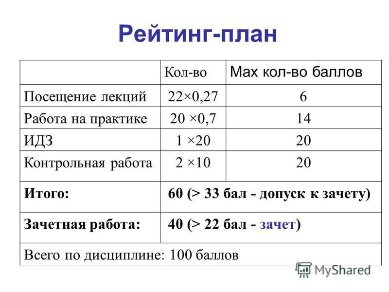 Рейтинг-план Кол-во Мах кол-во баллов Посещение лекций 22×0,276 Работа на практике 20 ×0,714 ИДЗ1 ×2020 Контрольная работа 2 ×1020 Итого: 60 (> 33 бал - допуск к зачету) Зачетная работа: 40 (> 22 бал - зачет) Всего по дисциплине: 100 баллов