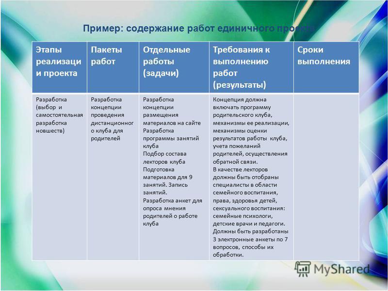 Пример: содержание работ единичного проекта Этапы реализаци и проекта Пакеты работ Отдельные работы (задачи) Требования к выполнению работ (результаты) Сроки выполнения Разработка (выбор и самостоятельная разработка новшеств) Разработка концепции про