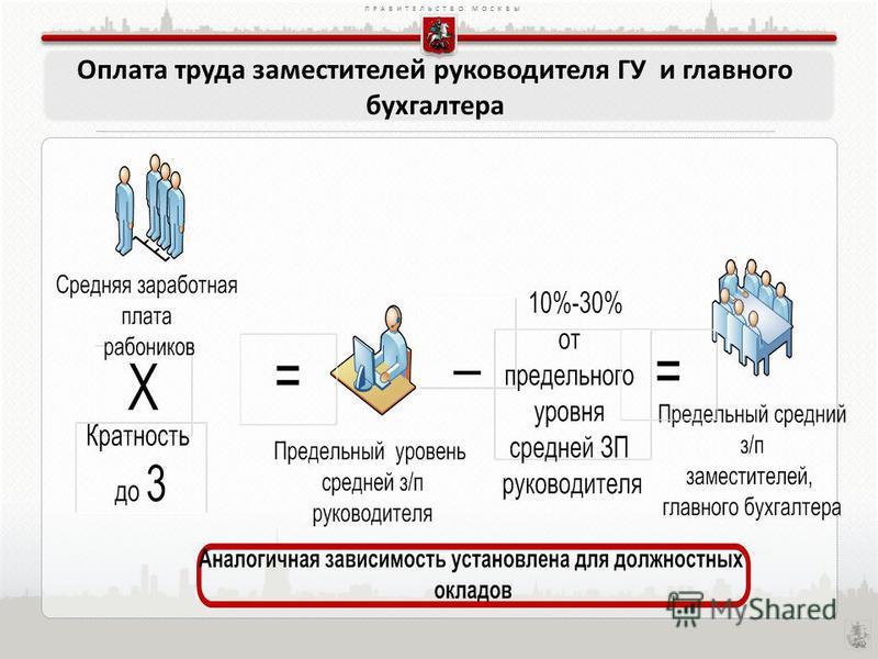 ПРАВИТЕЛЬСТВО МОСКВЫ Оплата труда заместителей руководителя ГУ и главного бухгалтера