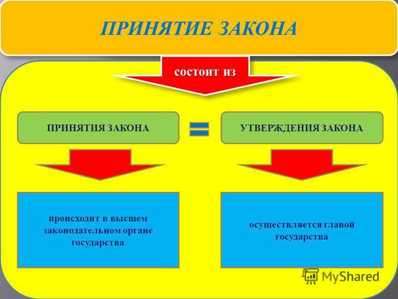 Теория государства и права 66 ПРИНЯТИЕ ЗАКОНА состоит из ПРИНЯТИЯ ЗАКОНАУТВЕРЖДЕНИЯ ЗАКОНА происходит в высшем законодательном органе государства осуществляется главой государства
