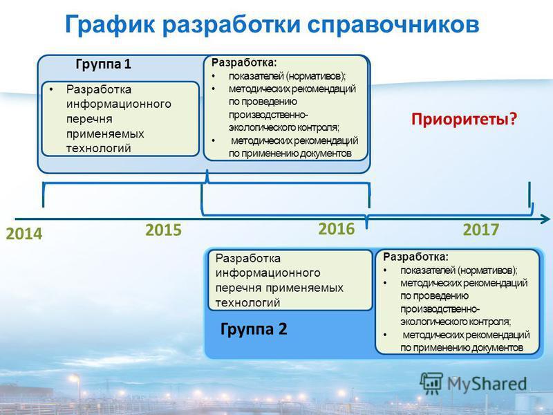 2014 2015 2016 2017 Группа 1 Разработка: показателей (нормативов); методических рекомендаций по проведению производственно- экологического контроля; методических рекомендаций по применению документов Группа 2 Разработка информационного перечня примен