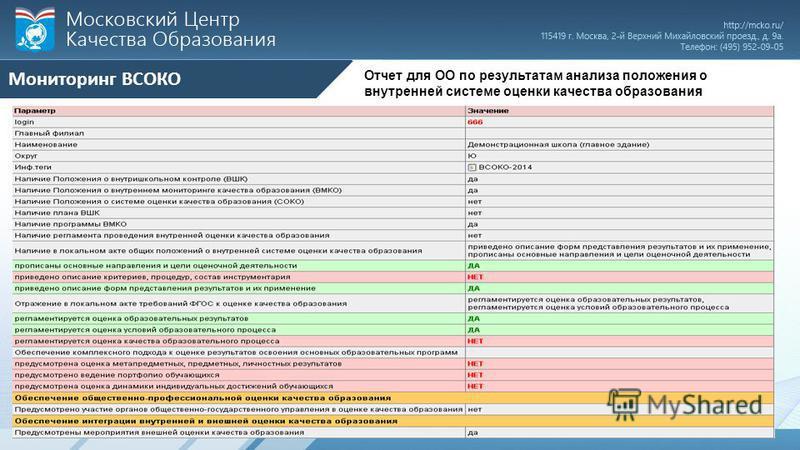 Отчет для ОО по результатам анализа положения о внутренней системе оценки качества образования Мониторинг ВСОКО