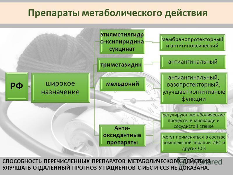 Препараты метаболического действия СПОСОБНОСТЬ ПЕРЕЧИСЛЕННЫХ ПРЕПАРАТОВ МЕТАБОЛИЧЕСКОГО ДЕЙСТВИЯ УЛУЧШАТЬ ОТДАЛЕННЫЙ ПРОГНОЗ У ПАЦИЕНТОВ С ИБС И ССЗ НЕ ДОКАЗАНА.