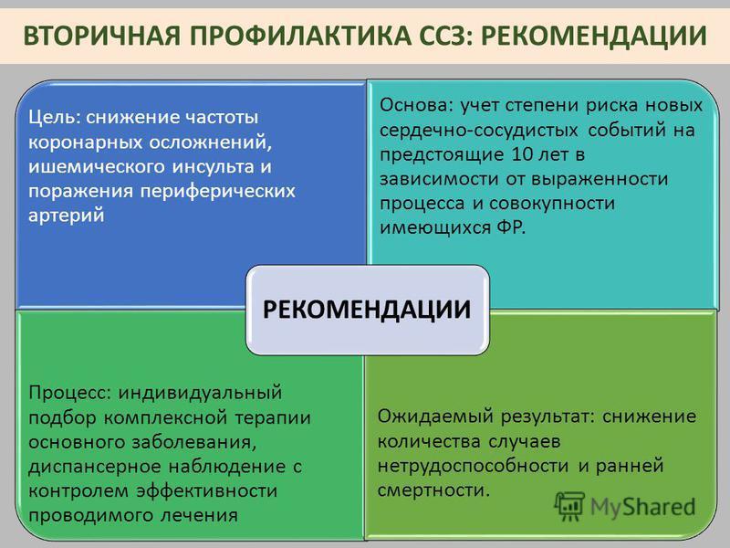 ВТОРИЧНАЯ ПРОФИЛАКТИКА ССЗ: РЕКОМЕНДАЦИИ