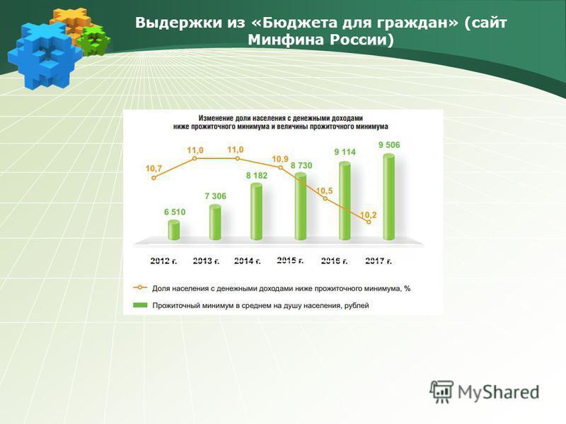Выдержки из «Бюджета для граждан» (сайт Минфина России)