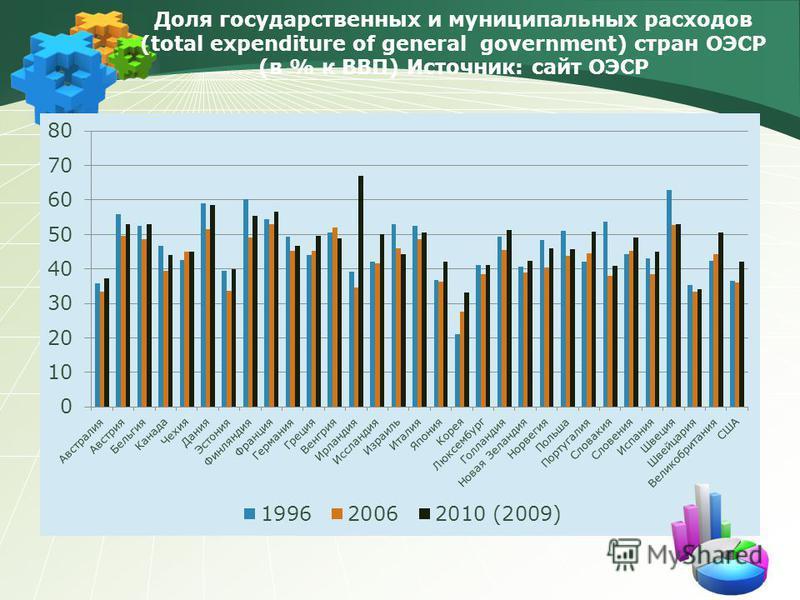 Доля государственных и муниципальных расходов (total expenditure of general government) стран ОЭСР (в % к ВВП) Источник: сайт ОЭСР