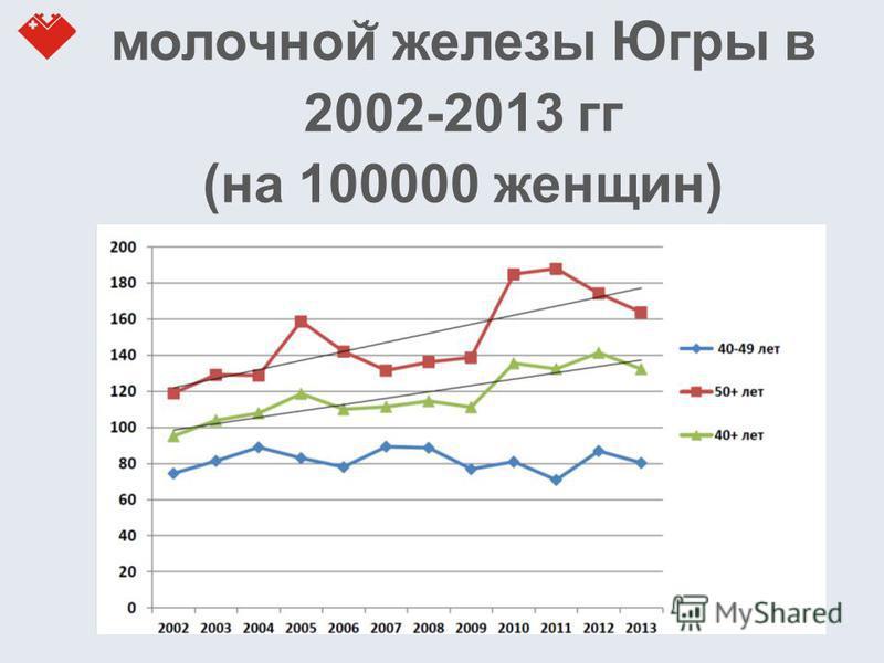 Заболеваемость раком молочной ̆ железы Югры в 2002-2013 гг (на 100000 женщин)