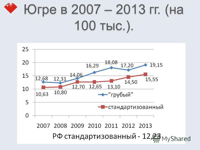 Заболеваемость КРР в Югре в 2007 – 2013 гг. (на 100 тыс.).