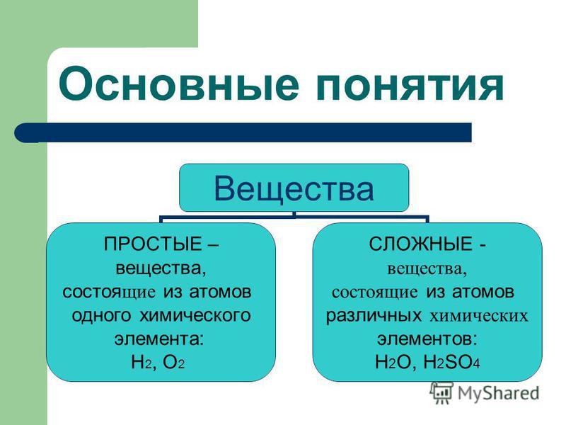 Основные понятия Вещества ПРОСТЫЕ – вещества, состоящие из атомов одного химического элемента: Н2, О2 СЛОЖНЫЕ - вещества, состоящие из атомов различных химических элементов: H2O, H2SO4
