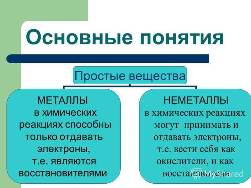 Основные понятия Простые вещества МЕТАЛЛЫ в химических реакциях способны только отдавать электроны, т.е. являются восстановителями НЕМЕТАЛЛЫ в химических реакциях могут принимать и отдавать электроны, т.е. вести себя как окислители, и как восстановит