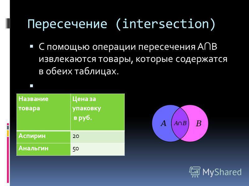 Пересечение (intersection) С помощью операции пересечения А В извлекаются товары, которые содержатся в обеих таблицах. Название товара Цена за упаковку в руб. Аспирин 20 Анальгин 50