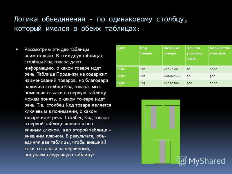 Логика объединения - по одинаковому столбцу, который имелся в обеих таблицах : Рассмотрим эти две таблицы внимательно. В этих двух таблицах столбцы Код товара дают информацию, о каком товаре идет речь. Таблица Прода-жи не содержит наименований товаро