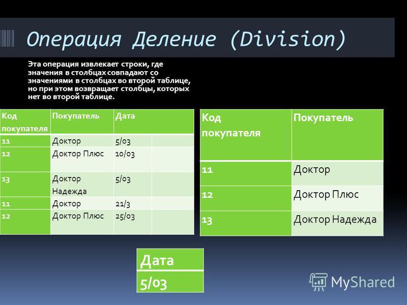 Операция Деление (Division) Эта операция извлекает строки, где значения в столбцах совпадают со значениями в столбцах во второй таблице, но при этом возвращает столбцы, которых нет во второй таблице. Код покупателя Покупатель Дата 11Доктор 5/03 12Док