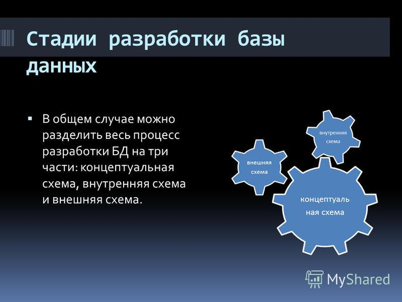 Стадии разработки базы данных В общем случае можно разделить весь процесс разработки БД на три части: концептуальная схема, внутренняя схема и внешняя схема.