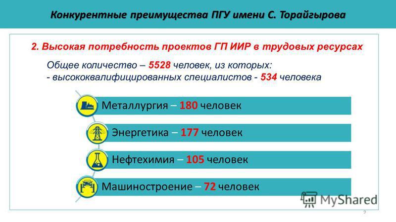 9 Конкурентные преимущества ПГУ имени С. Торайгырова Общее количество – 5528 человек, из которых: - высококвалифицированных специалистов - 534 человека Металлургия – 180 человек Энергетика – 177 человек Нефтехимия – 105 человек Машиностроение – 72 че