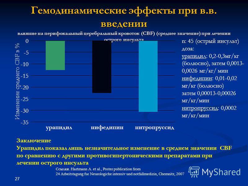 27 Гемодинамические эффекты при в.в. введении влияние на перифокальный церебральный кровоток (CBF) (среднее значение) при лечении острого инсульта Заключение Урапидил показал лишь незначительное изменение в среднем значении CBF по сравнению с другими