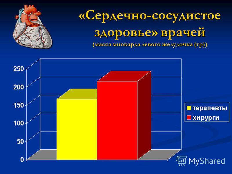 «Сердечно-сосудистое здоровье» врачей (масса миокарда левого желудочка (гр))