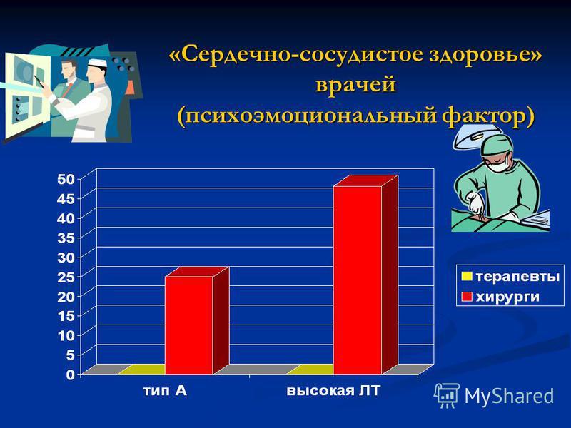 «Сердечно-сосудистое здоровье» врачей (психоэмоциональный фактор)