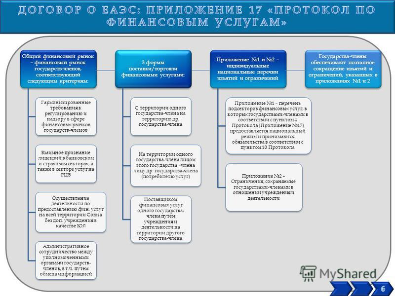 Общий финансовый рынок – финансовый рынок государств-членов, соответствующий следующим критериям: Гармонизированные требования к регулированию и надзору в сфере финансовых рынков государств-членов Взаимное признание лицензий в банковском и страховом
