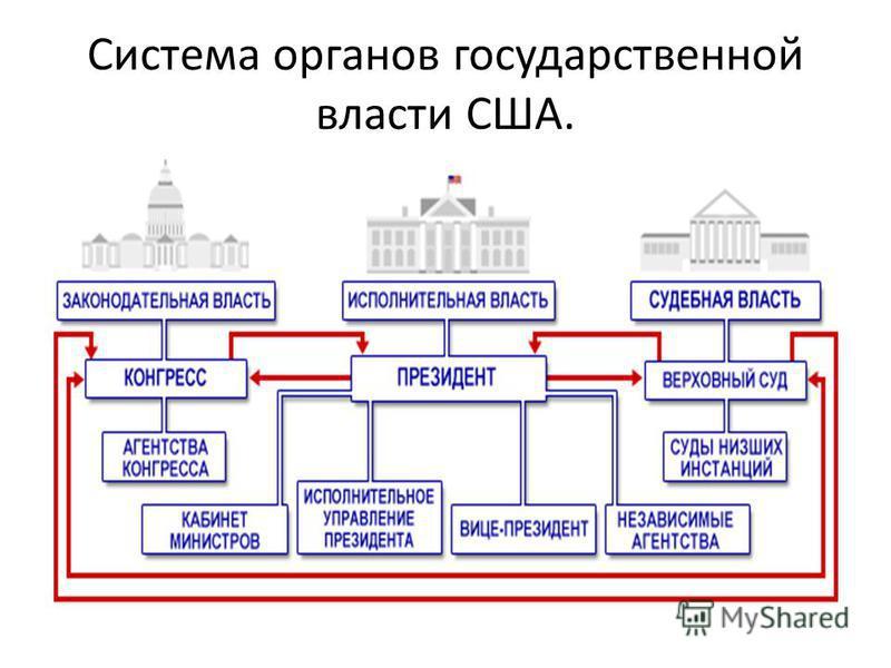 Схема федеральные органы власти сша