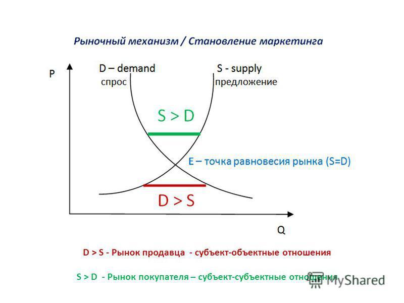 D > S - Рынок продавца - субъект-объектные отношения S > D - Рынок покупателя – субъект-субъектные отношения