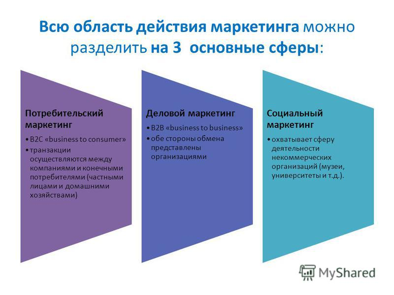 Всю область действия маркетинга можно разделить на 3 основные сферы: Потребительский маркетинг B2C «business to consumer» транзакции осуществляются между компаниями и конечными потребителями (частными лицами и домашними хозяйствами) Деловой маркетинг