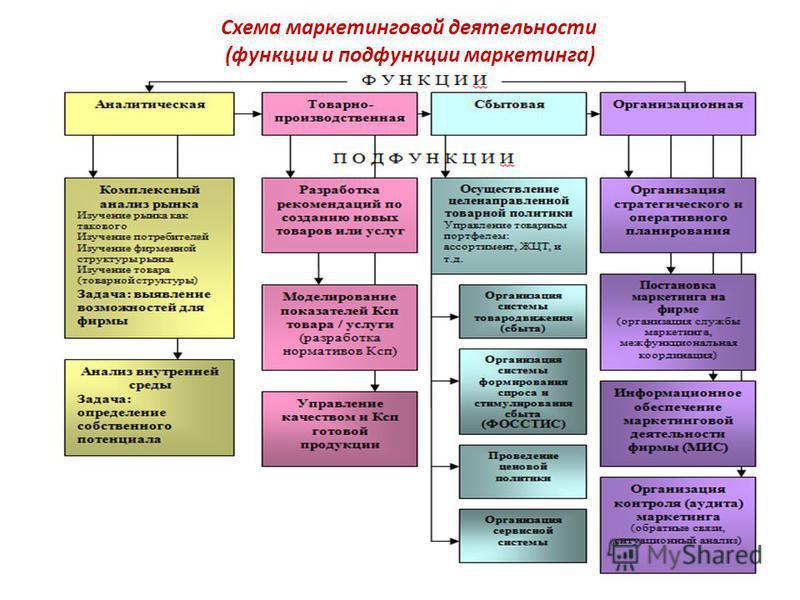 Схема маркетинговой деятельности (функции и подфункции маркетинга)