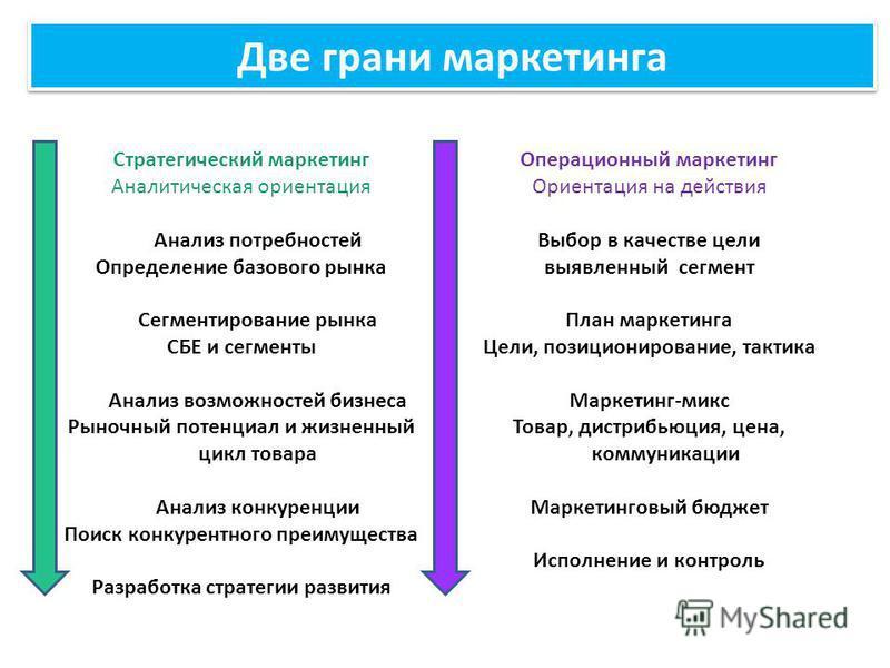 Две грани маркетинга Стратегический маркетинг Аналитическая ориентация Анализ потребностей Определение базового рынка Сегментирование рынка СБЕ и сегменты Анализ возможностей бизнеса Рыночный потенциал и жизненный цикл товара Анализ конкуренции Поиск