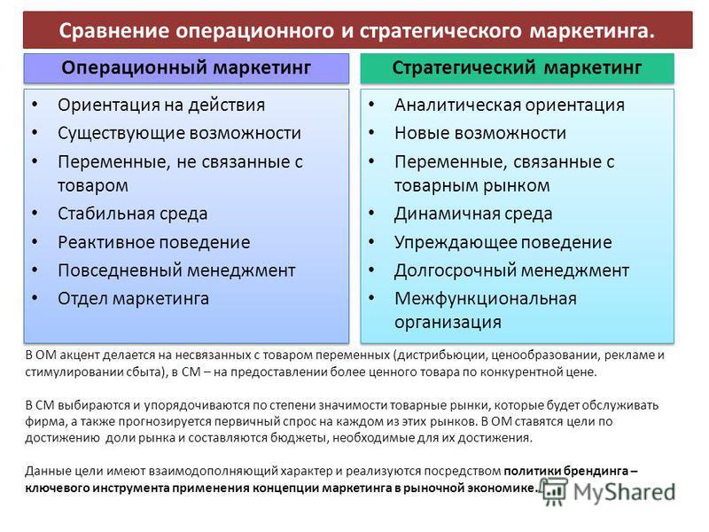 Сравнение операционного и стратегического маркетинга. Операционный маркетинг Стратегический маркетинг Ориентация на действия Существующие возможности Переменные, не связанные с товаром Стабильная среда Реактивное поведение Повседневный менеджмент Отд