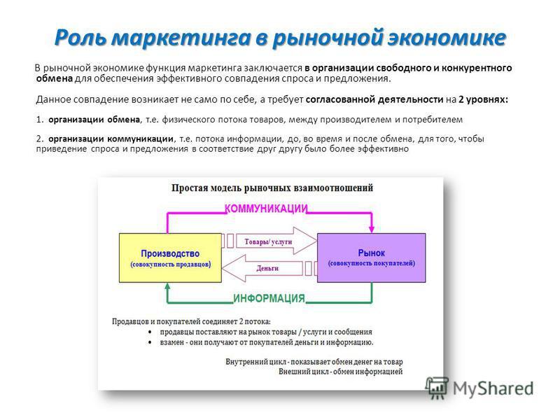Роль маркетинга в рыночной экономике В рыночной экономике функция маркетинга заключается в организации свободного и конкурентного обмена для обеспечения эффективного совпадения спроса и предложения. Данное совпадение возникает не само по себе, а треб