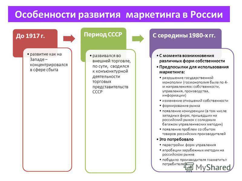 Особенности развития маркетинга в России До 1917 г. развитие как на Западе – концентрировался в сфере сбыта Период СССР развивался во внешней торговле, по сути, сводился к конъюнктурной деятельности торговых представительств СССР С середины 1980-х гг