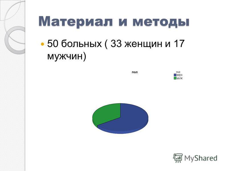 Материал и методы 50 больных ( 33 женщин и 17 мужчин)