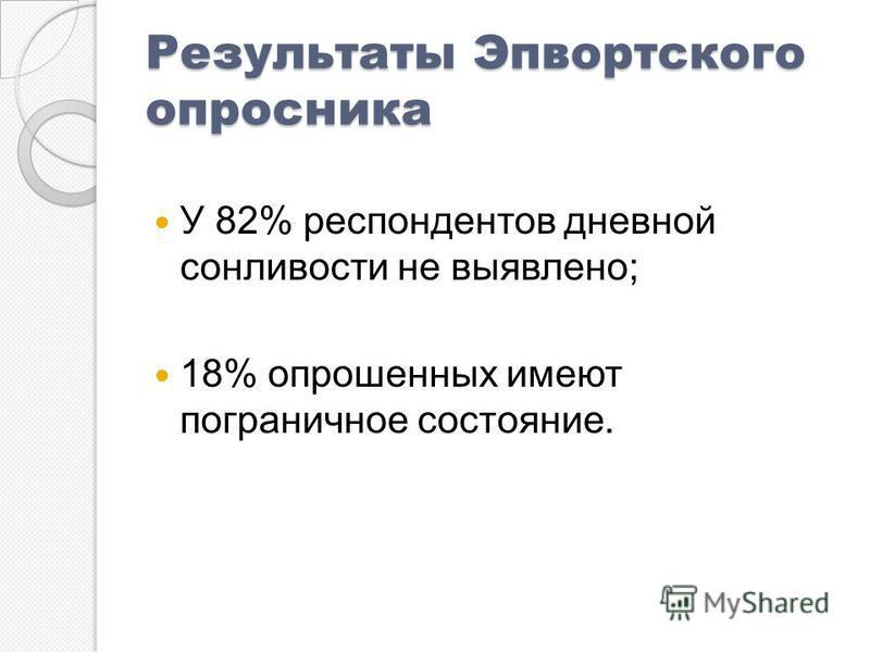 Результаты Эпвортского опросника У 82% респондентов дневной сонливости не выявлено; 18% опрошенных имеют пограничное состояние.