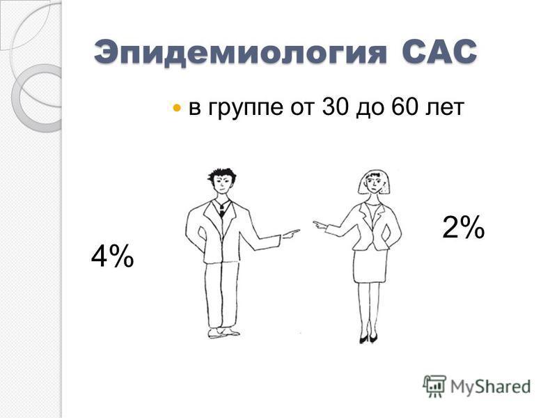 Эпидемиология САС в группе от 30 до 60 лет 2% 4%