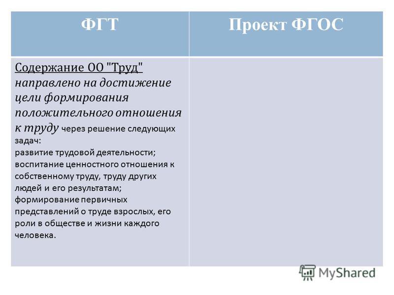 ФГТПроект ФГОС Содержание ОО