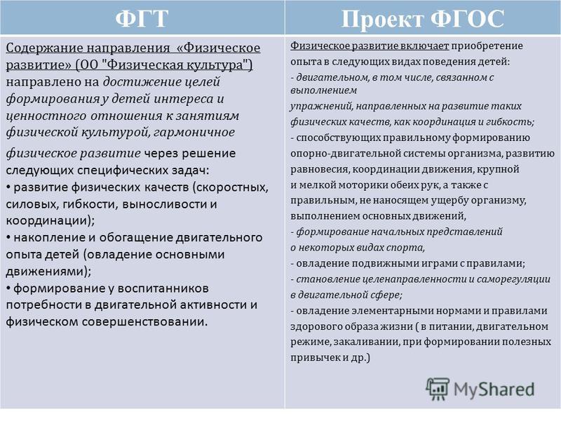 ФГТПроект ФГОС Содержание направления «Физическое развитие» (ОО